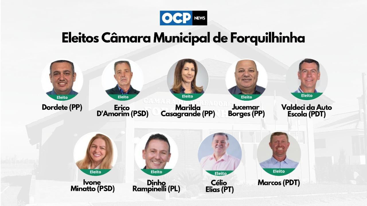 Em Forquilhinha, duas mulheres e sete homens eleitos para mandato na Câmara